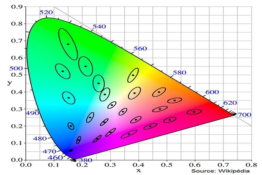Consistencia de color , la elipse MacAdam