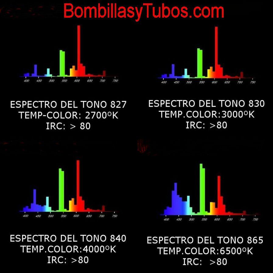 Representacion del espectro de luz de los fluorescentes de gama IRC 80