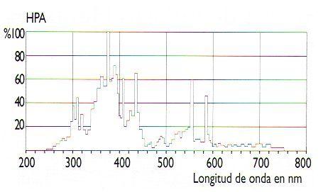 Espectro Uv de las lamparas HPA