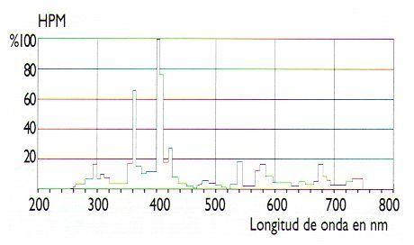Espectro UV de la lampara HPM